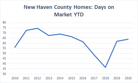 new haven county days on market