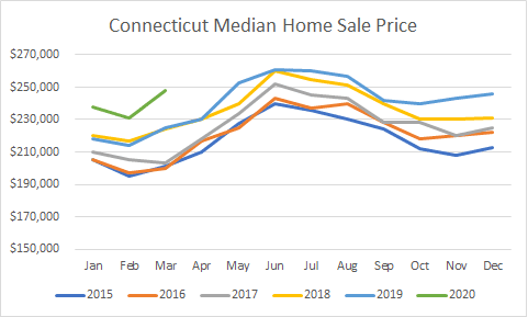 ct sales prices
