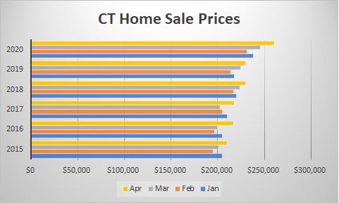 ct re sales prices 2020