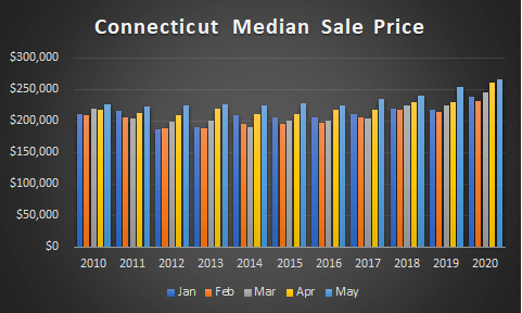ct median sale prices