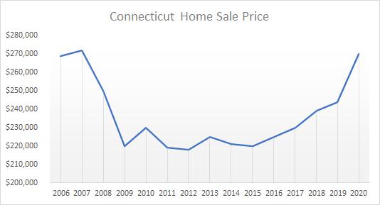 ct peak prices