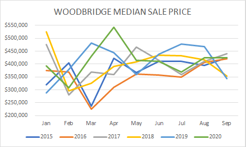 woodbrodge home sale prices ytd