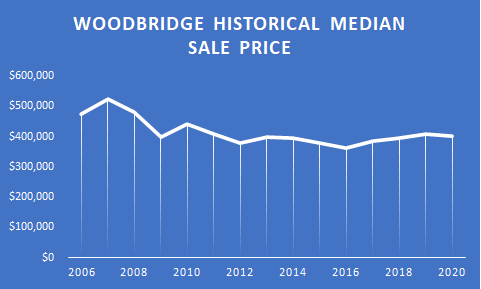 woodridge historical sales prices chart