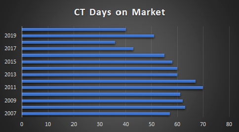 days for ct homes to sell