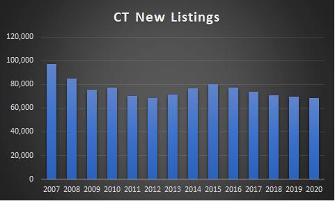 New listings CT