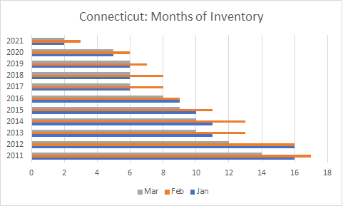 CT months of inventory decade through 2021