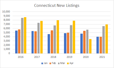 CT New listings graph