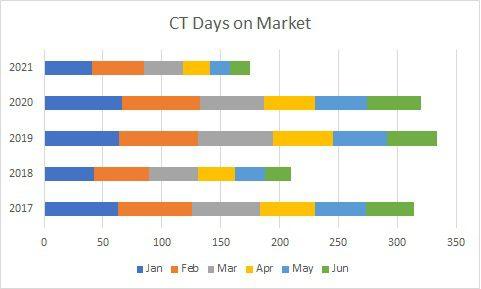 CT DOM June 2021 CHART