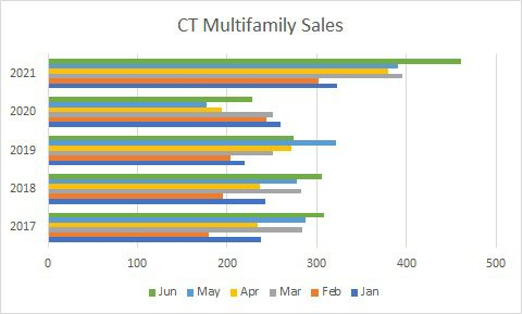 chart ct multifamily sales