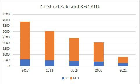 CT SS REO 2021 CHART