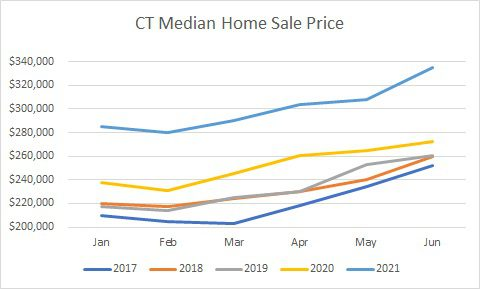Ct home sale prices through June chart