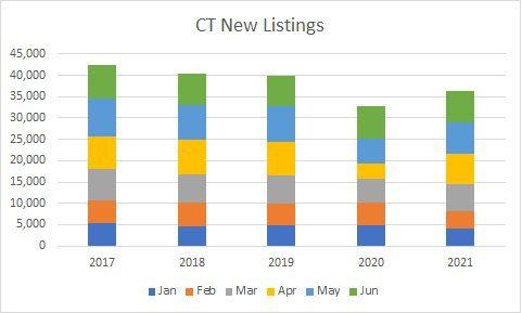 CT new listings jun 2021