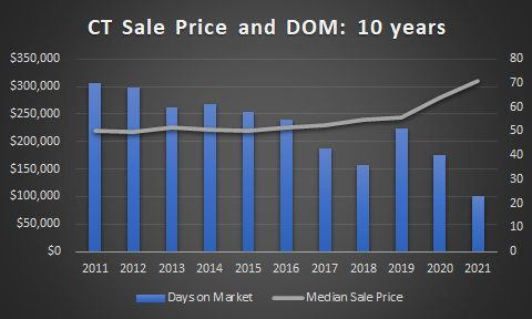 CT median sale price and DOM 10 years