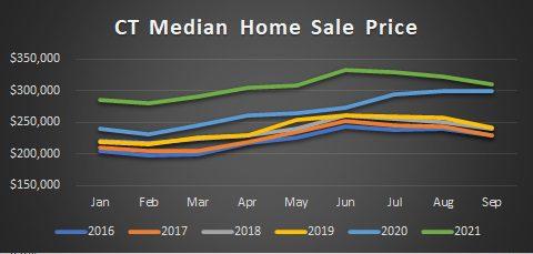 CT median sale price through Sept 2021